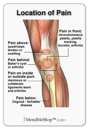 Great Knee Strain Or Sprain, Which Is Affected